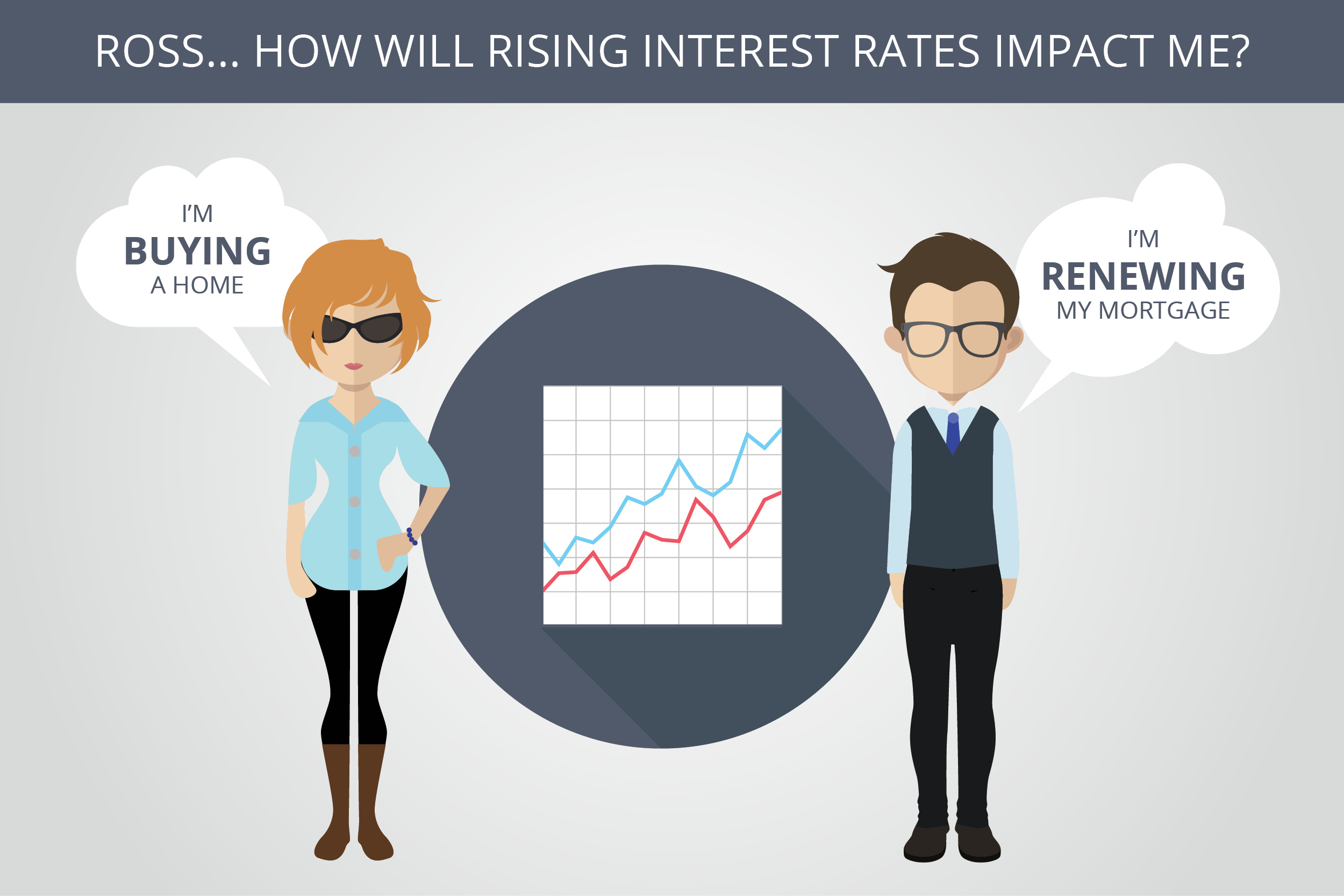 how rising interest rates impact your mortgage