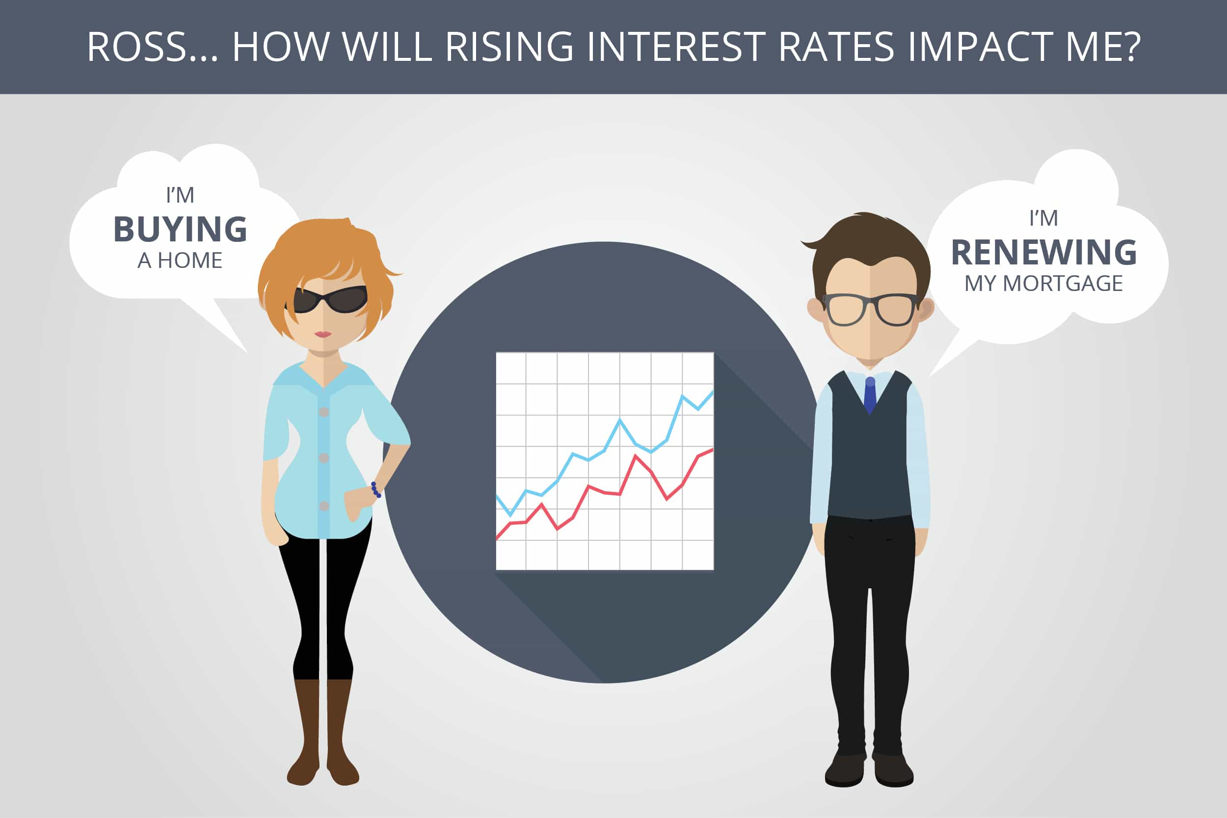 interest rates rising ask ross