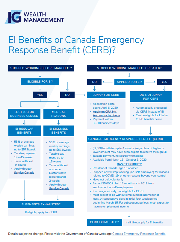 Covid 19 Ei Benefits And Cerb Updates Q A From Social Media Askross